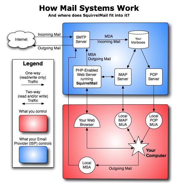 HowMailSystemsWork.png